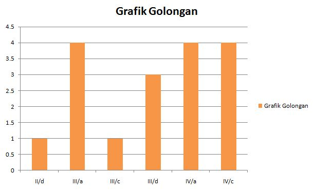 grafik golongan